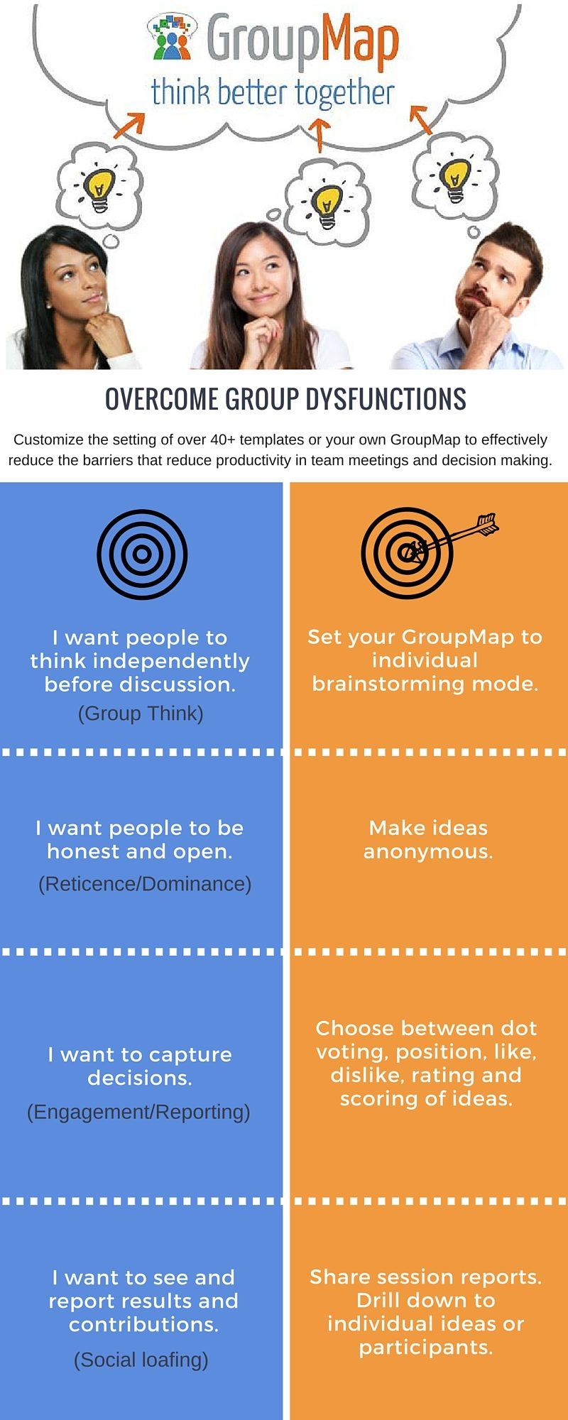 GroupMap group dysfunctions better meeting tips