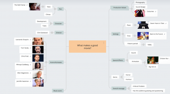 Group Mind Map