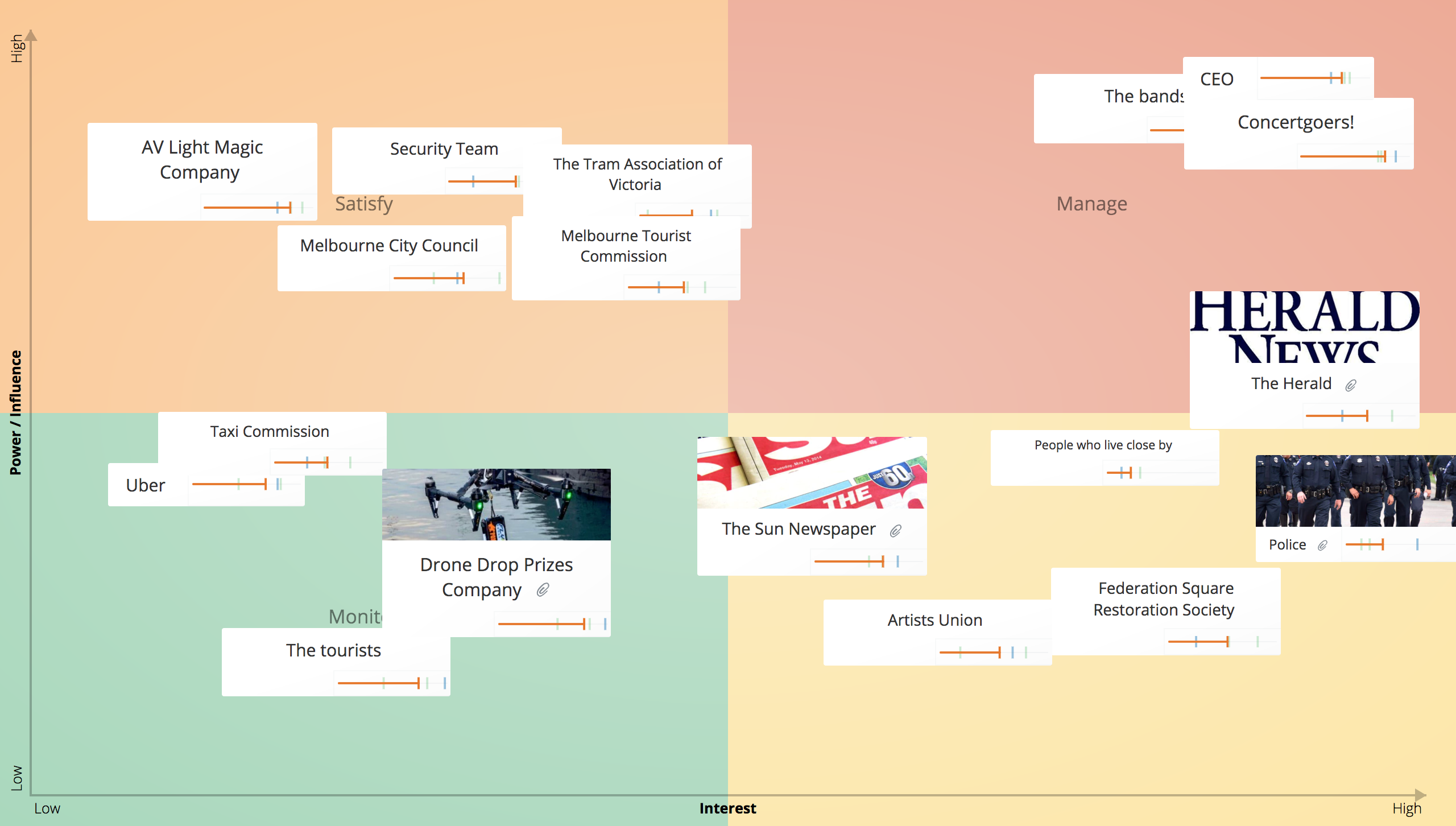 Stakeholder Analysis, Stakeholder Mapping Template - GroupMap