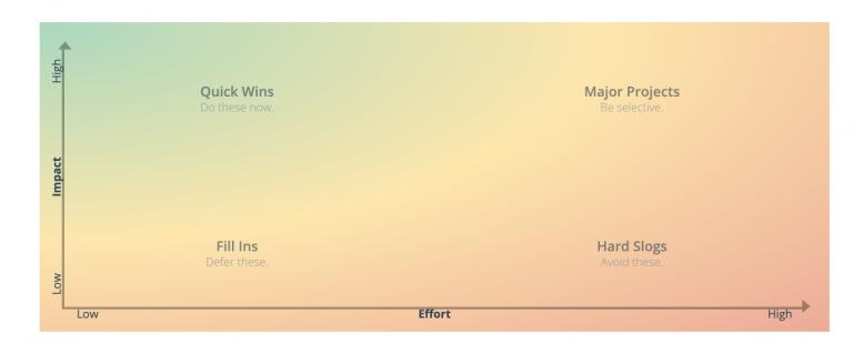 Define impact for engaging workshops